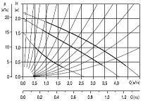 характеристики насоса
